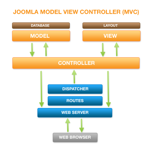 Joomla mvc diagram